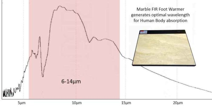 FIR Far-Infrared Foot Warmer
