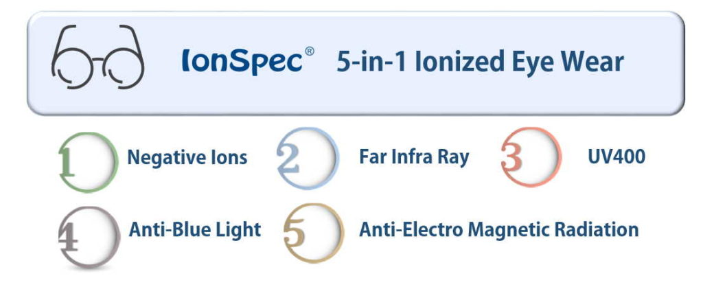 IonSpec 5-in-1 Features