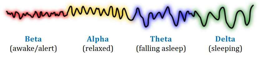 Brainwave Frequencies Category