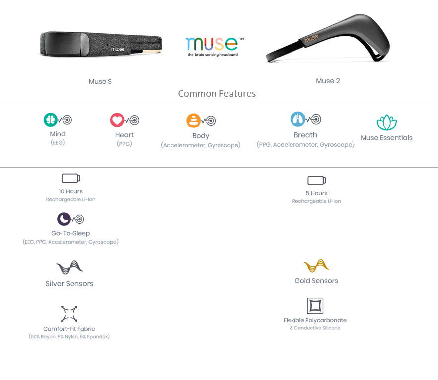 Muse EEG Headset Features Comparison