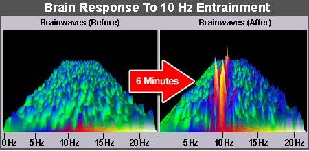 Brainwave Entrainment with Audio