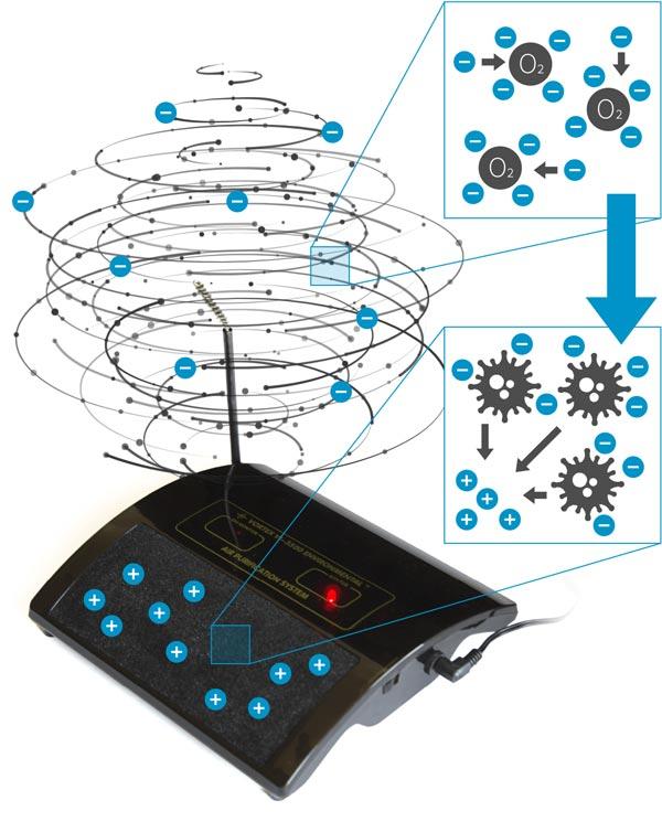VI3500 Vortex Negative Ions
